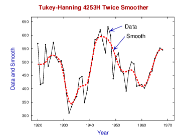 Tukey-Hanning 4253H twice smoother