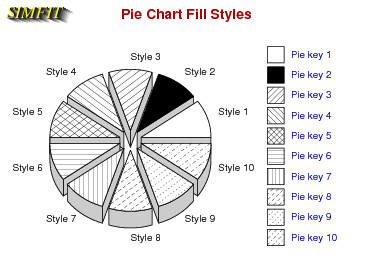 Perspective in pie charts
